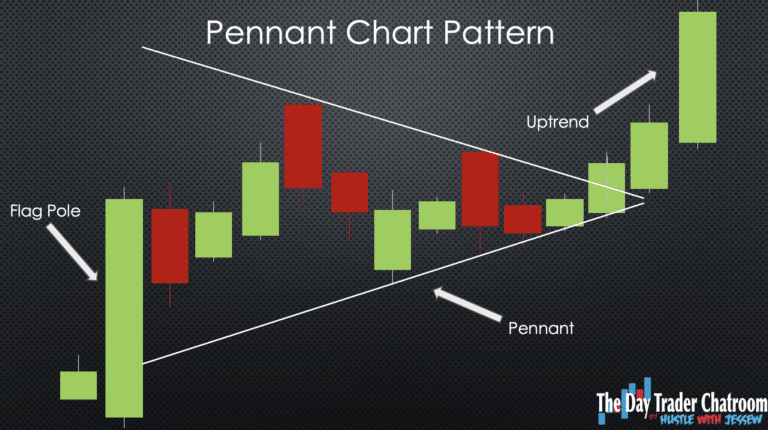 Trading Chat Room pattern 6