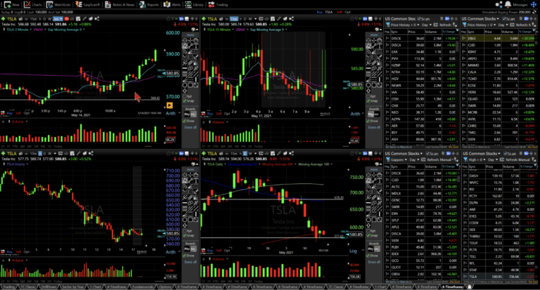 trading chat room at the dtc, how to pick a good stock for day trading, Day Trading Blogs