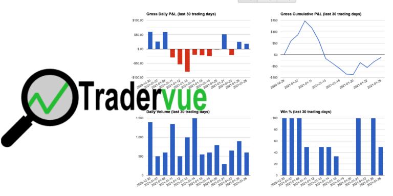 Online trading journal, Tradervue